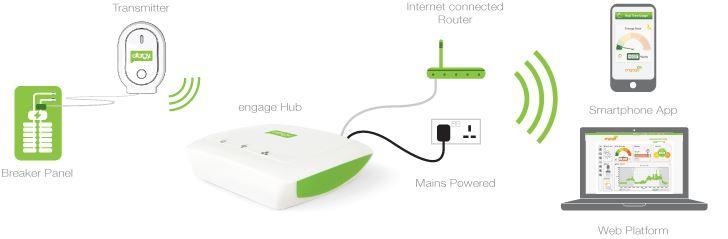 Energijos kontrolės prietaisai