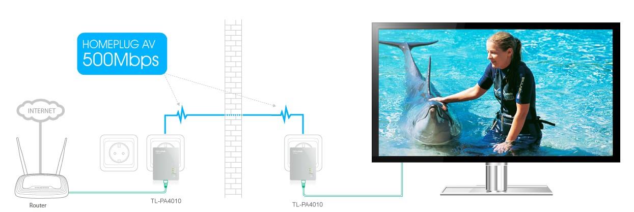 Powerline (elektros tinklo) adapteriai